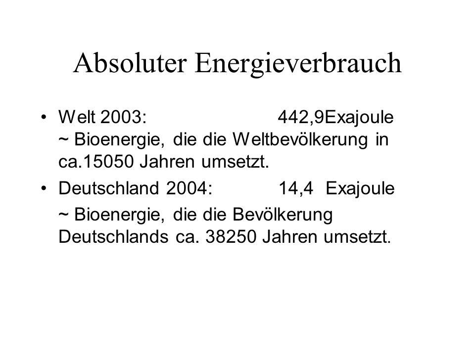 Absoluter Energieverbrauch