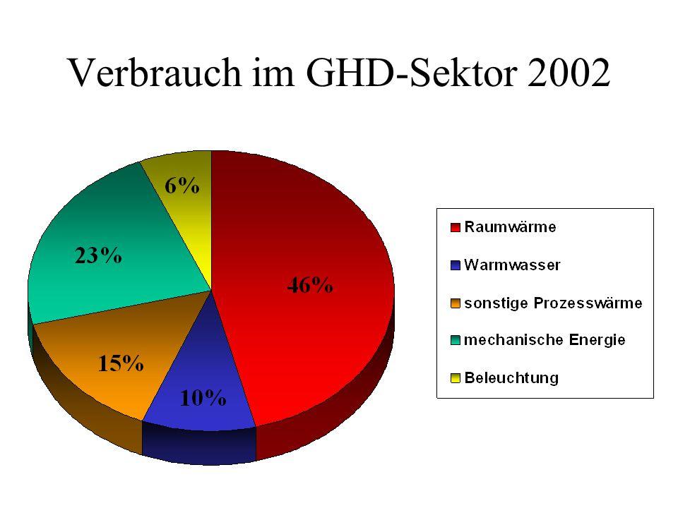 Verbrauch im GHD-Sektor 2002