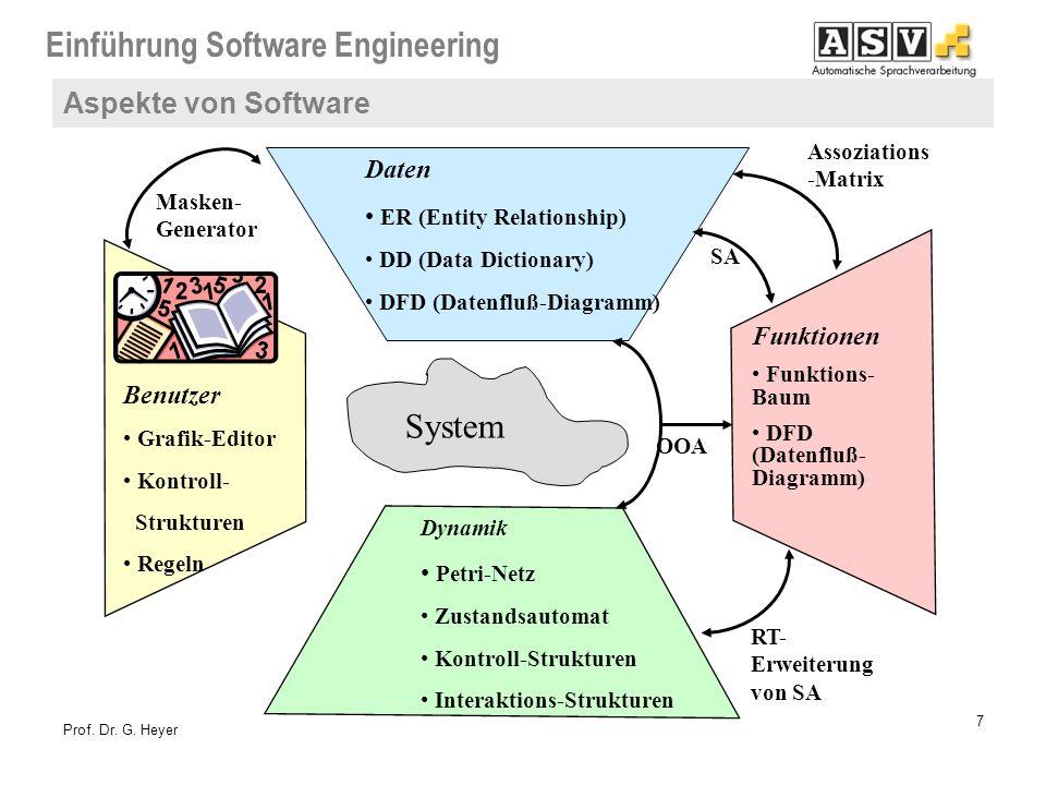 System Aspekte von Software Daten ER (Entity Relationship) Funktionen