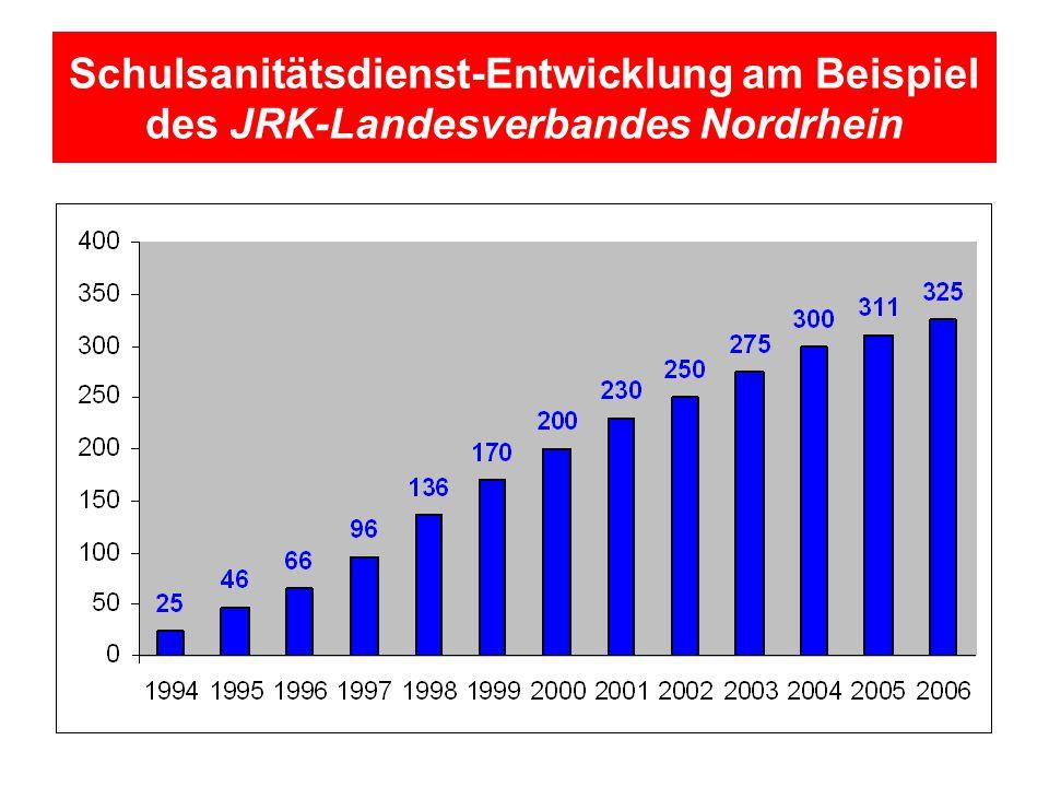 Schulsanitätsdienst-Entwicklung am Beispiel des JRK-Landesverbandes Nordrhein