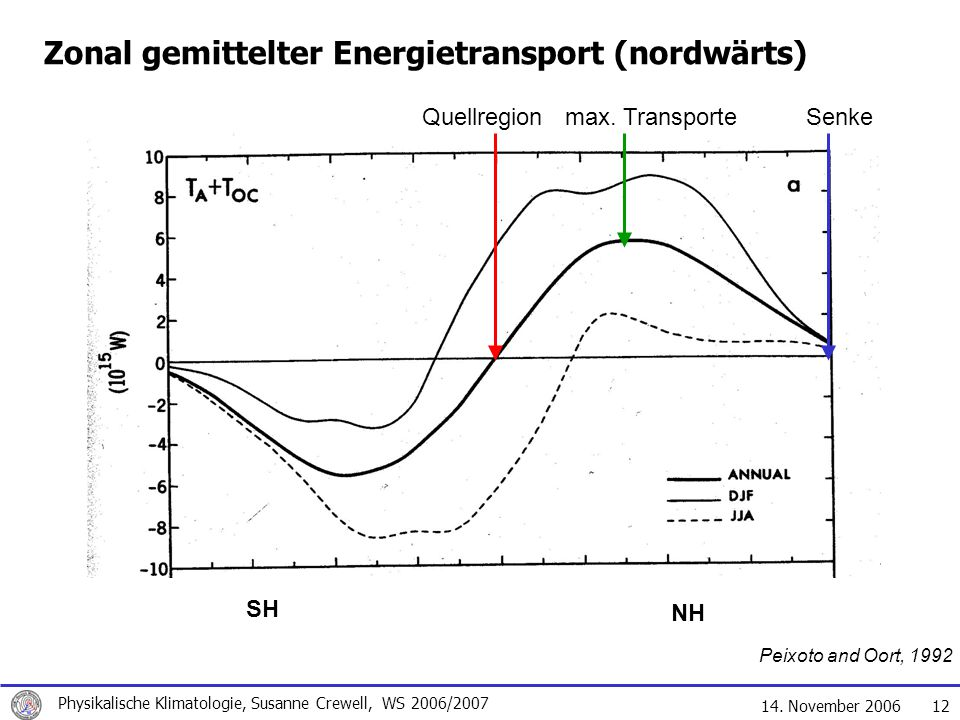 Zonal gemittelter Energietransport (nordwärts)
