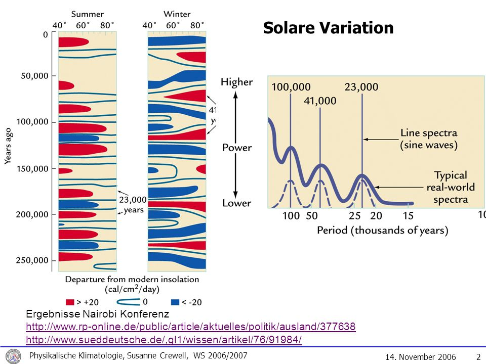 Solare Variation Ergebnisse Nairobi Konferenz
