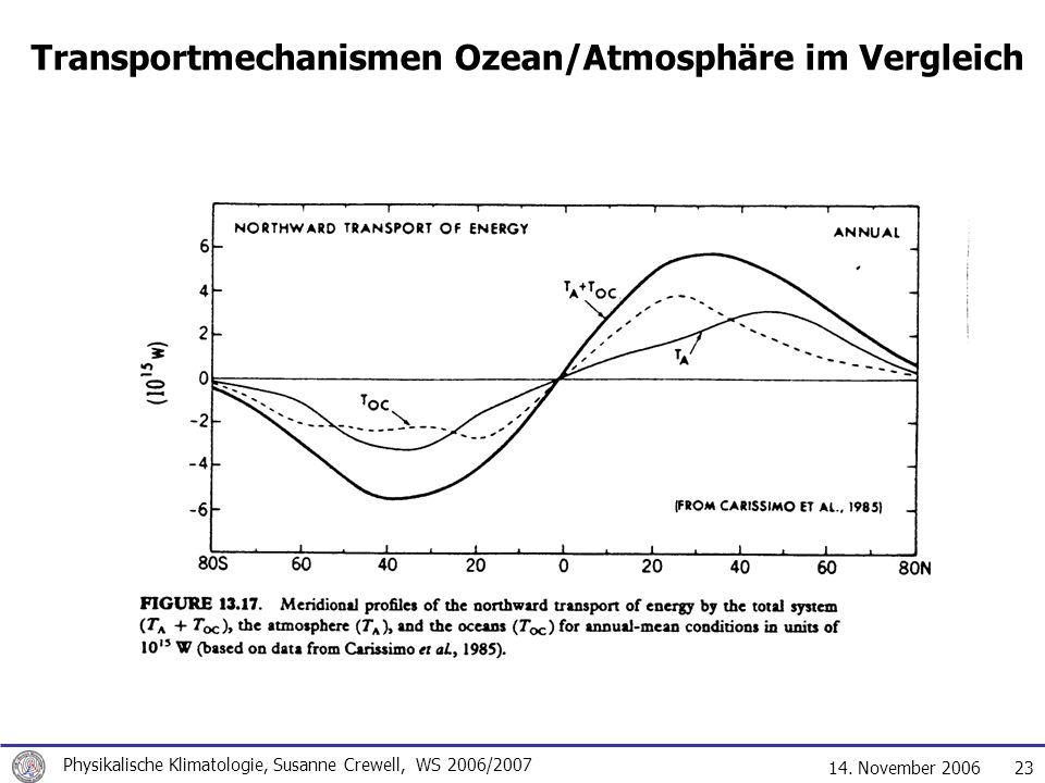 Transportmechanismen Ozean/Atmosphäre im Vergleich