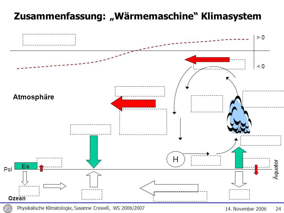 """Zusammenfassung: """"Wärmemaschine Klimasystem"""