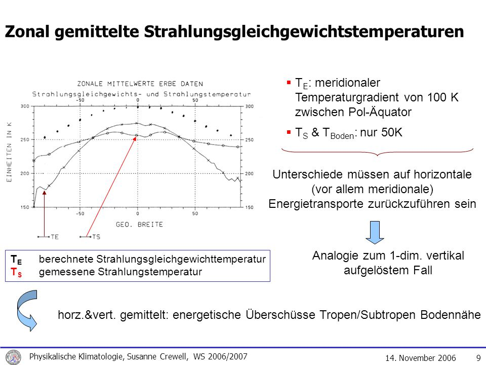 Analogie zum 1-dim. vertikal aufgelöstem Fall
