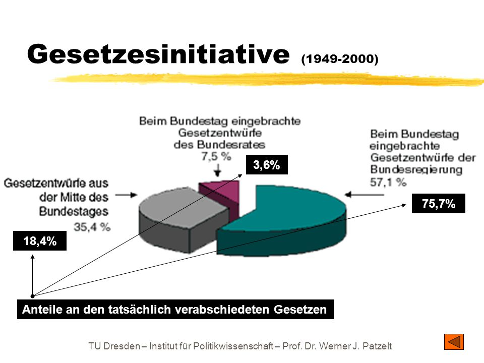 Gesetzesinitiative (1949-2000)