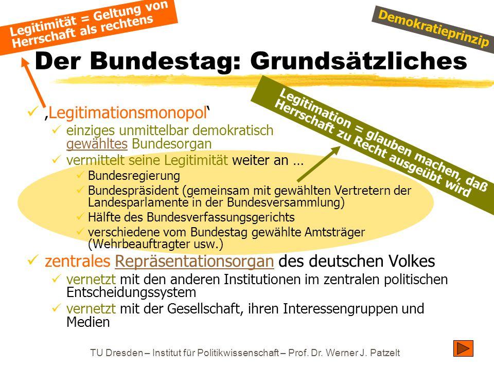 Der Bundestag: Grundsätzliches
