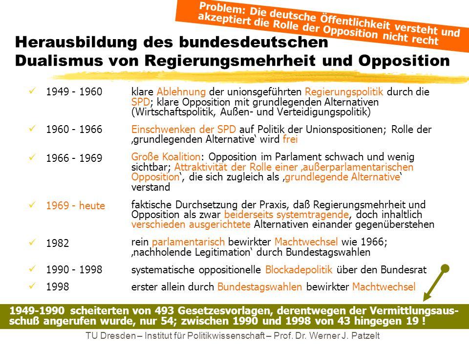 Herausbildung des bundesdeutschen Dualismus von Regierungsmehrheit und Opposition