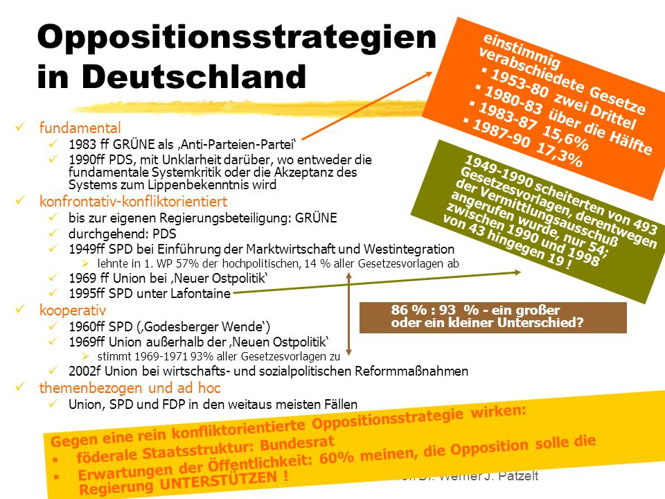 Oppositionsstrategien in Deutschland