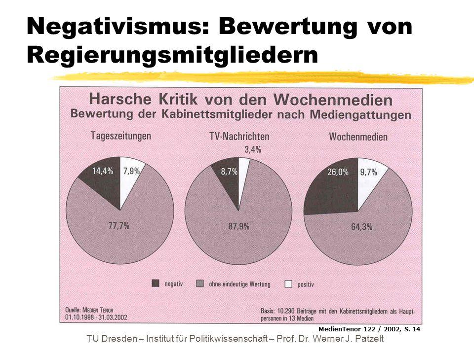 Negativismus: Bewertung von Regierungsmitgliedern