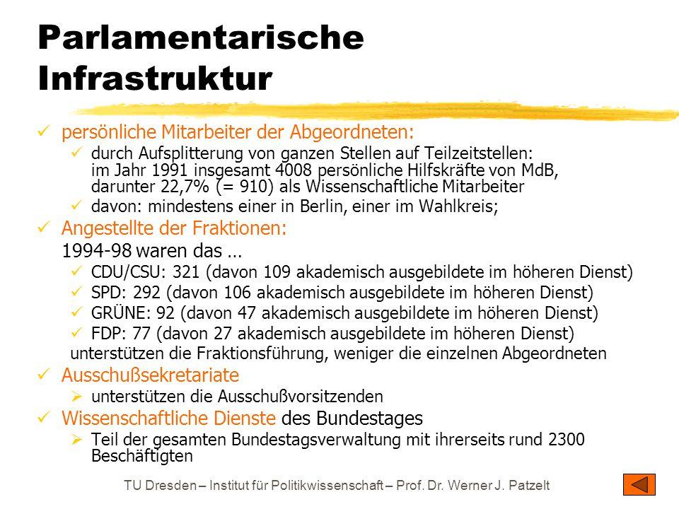 Parlamentarische Infrastruktur