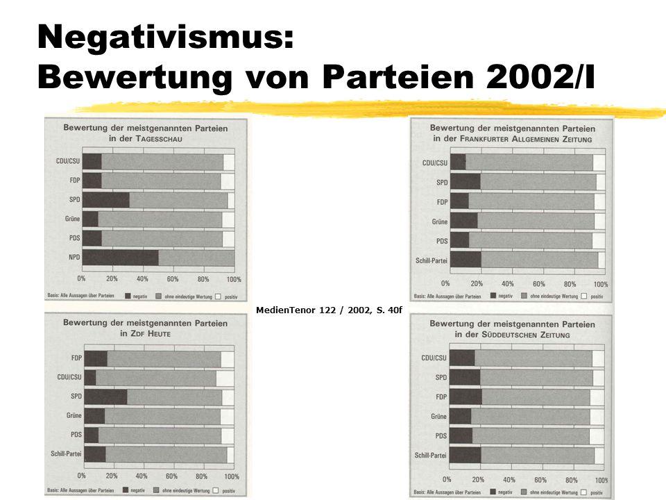 Negativismus: Bewertung von Parteien 2002/I