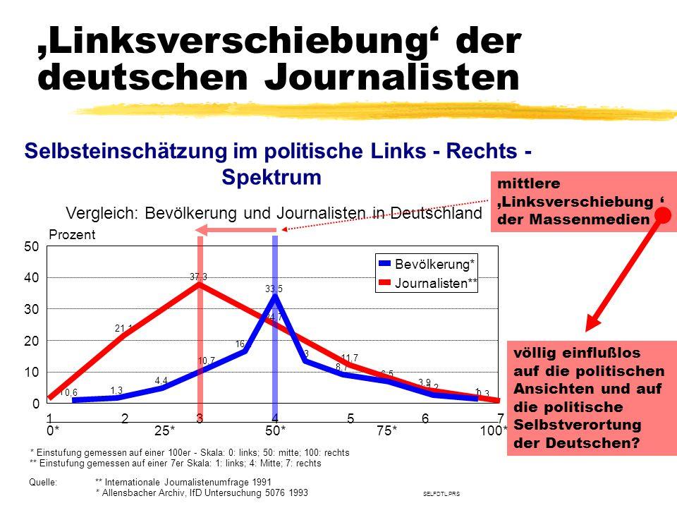 Selbsteinschätzung im politische Links - Rechts -