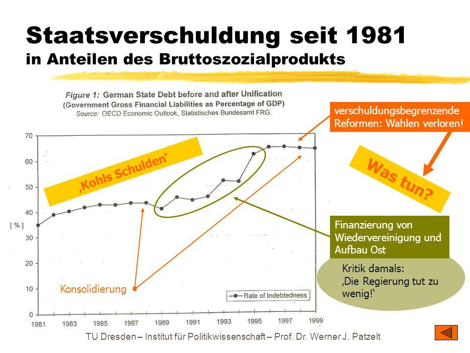 Staatsverschuldung seit 1981 in Anteilen des Bruttoszozialprodukts