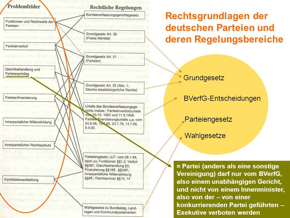 Rechtsgrundlagen der deutschen Parteien und deren Regelungsbereiche