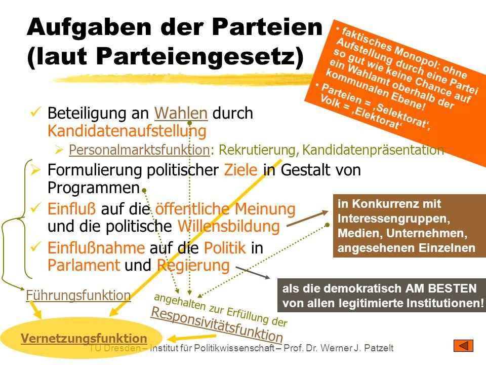 Aufgaben der Parteien (laut Parteiengesetz)