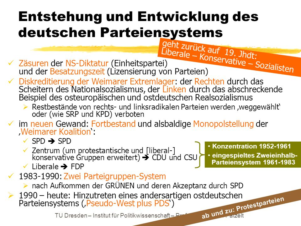 Entstehung und Entwicklung des deutschen Parteiensystems