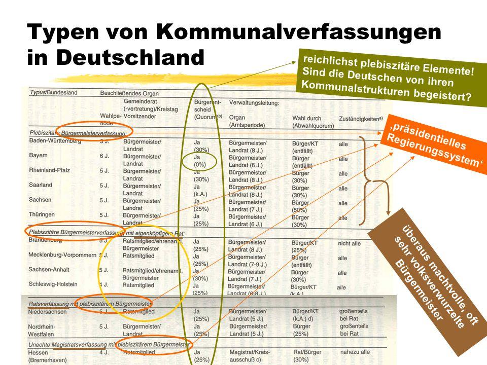 Typen von Kommunalverfassungen in Deutschland