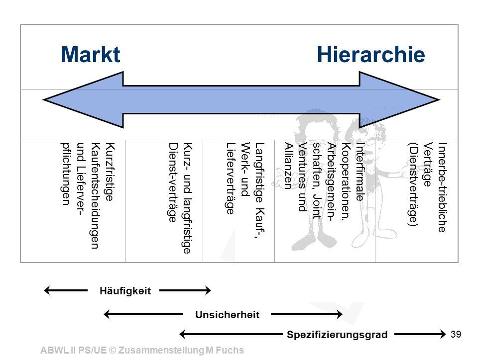 Kurzfristige Kaufentscheidungen und Lieferver-pflichtungen. Kurz- und langfristige Dienst-verträge.