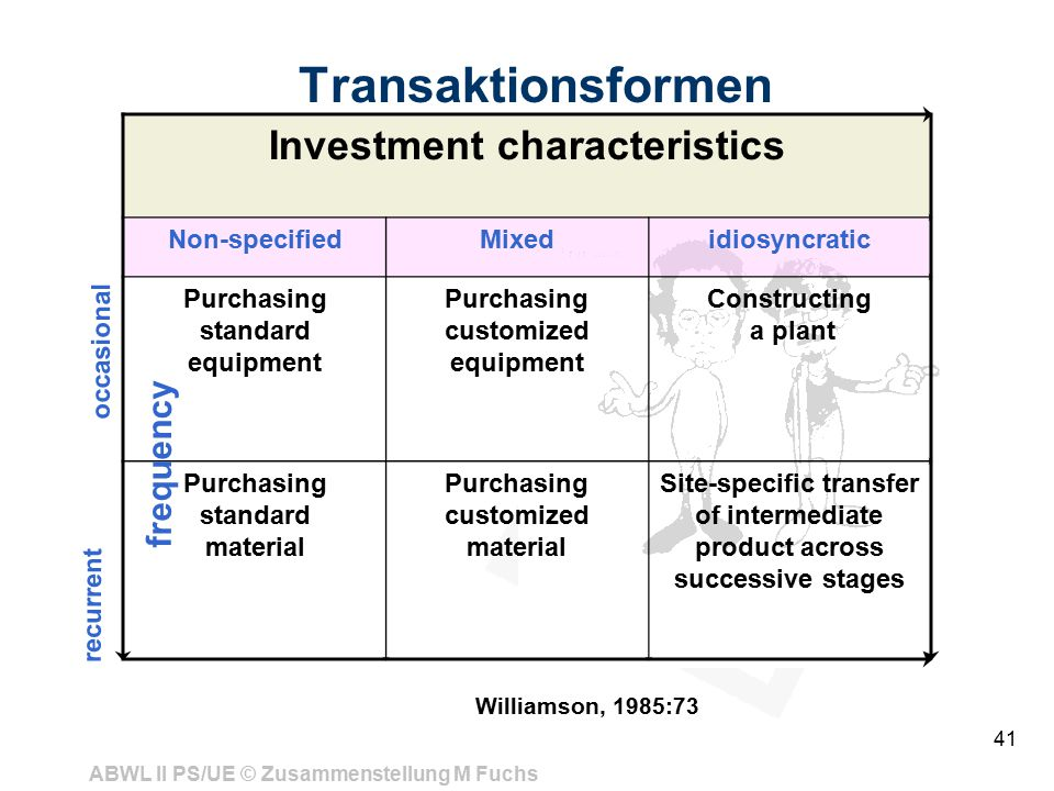 Transaktionsformen Investment characteristics frequency Non-specified