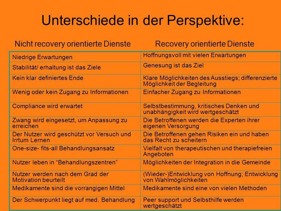 Unterschiede in der Perspektive: