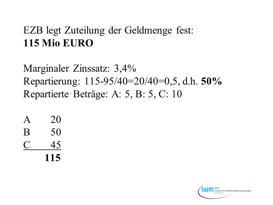 EZB legt Zuteilung der Geldmenge fest: 115 Mio EURO Marginaler Zinssatz: 3,4% Repartierung: 115-95/40=20/40=0,5, d.h.