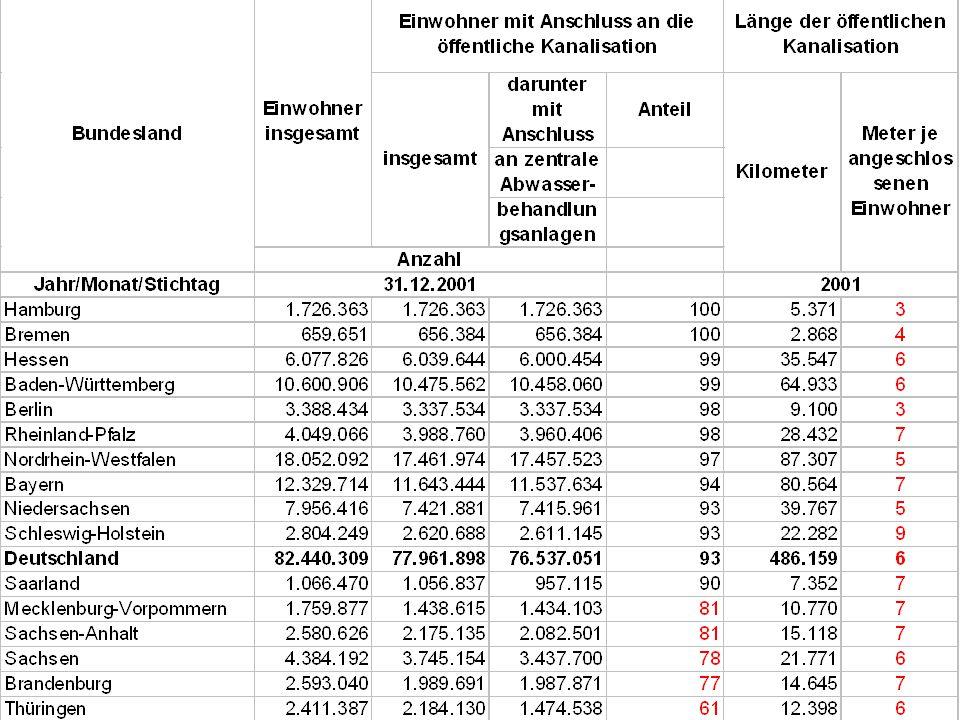 Länge Kanalisation http://www.wasser.de/haupt.pl url=http://www.wasser.de/verbraucher/gebrauch/index.htm.
