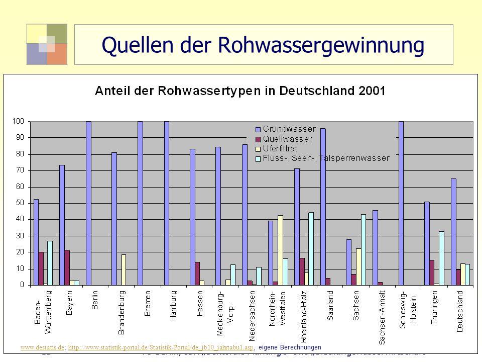 Quellen der Rohwassergewinnung