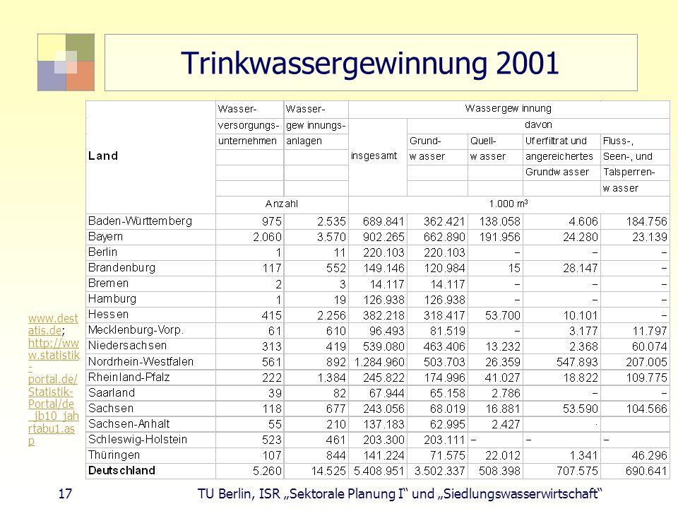 Trinkwassergewinnung 2001