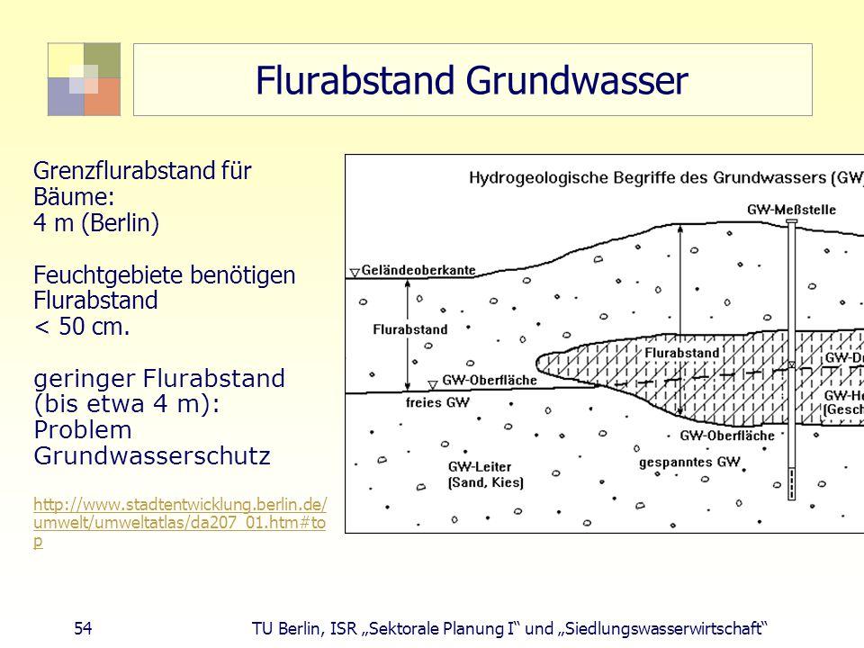 Flurabstand Grundwasser