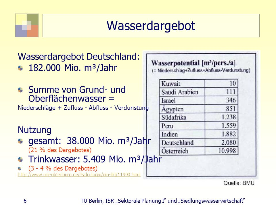 Wasserdargebot Wasserdargebot Deutschland: 182.000 Mio. m³/Jahr