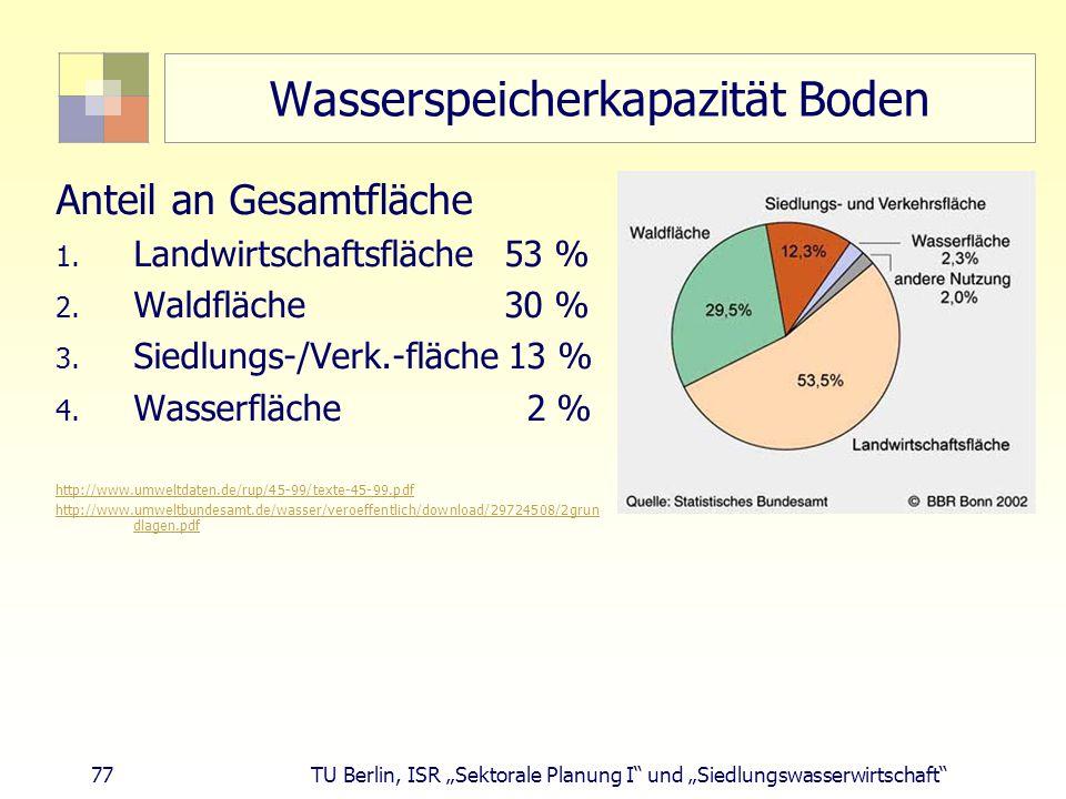 Wasserspeicherkapazität Boden