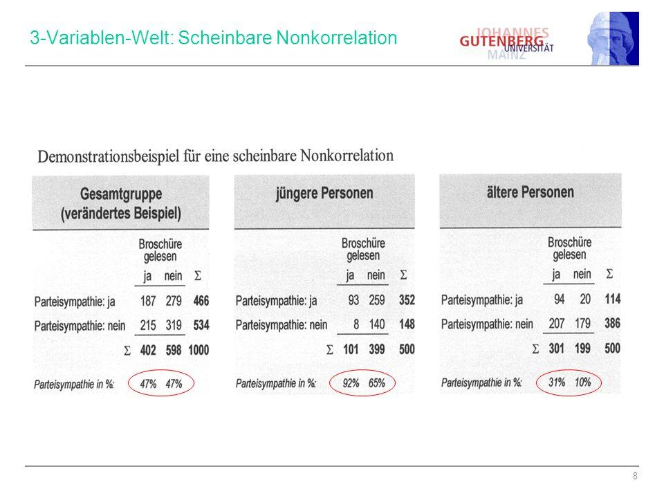 3-Variablen-Welt: Scheinbare Nonkorrelation