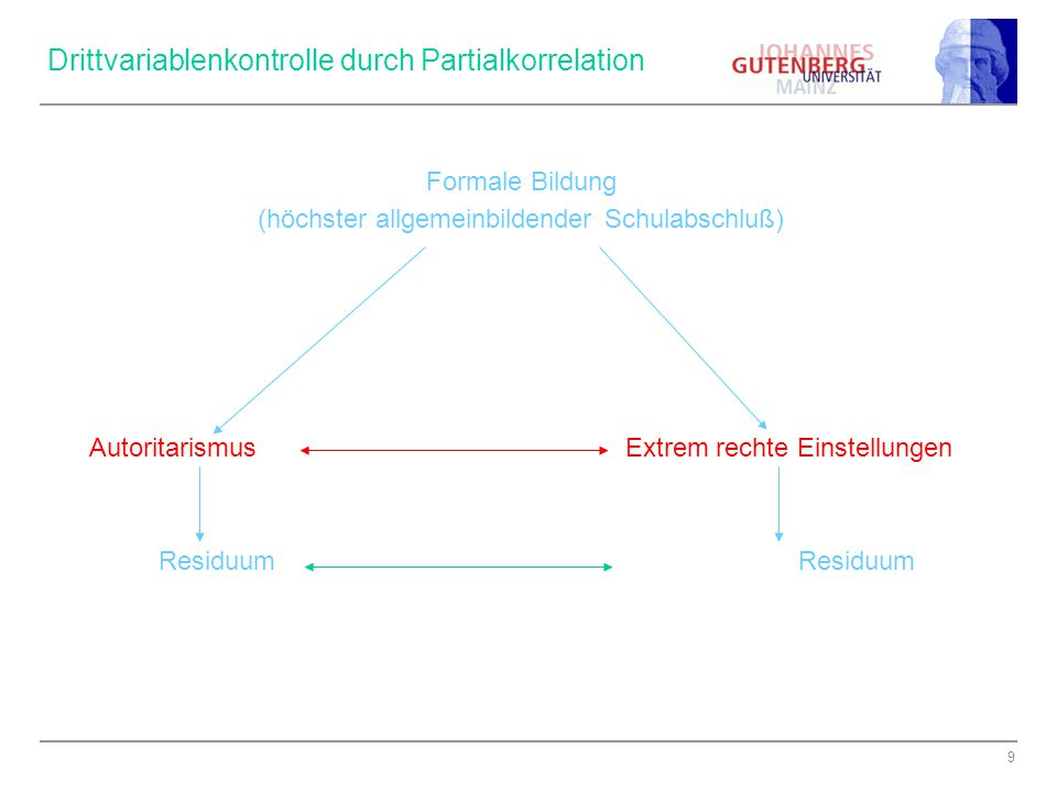 Drittvariablenkontrolle durch Partialkorrelation