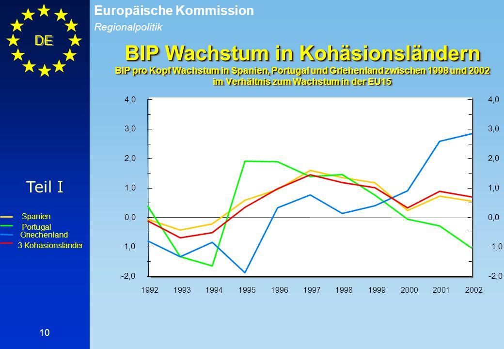 BIP Wachstum in Kohäsionsländern BIP pro Kopf Wachstum in Spanien, Portugal und Griehenland zwischen 1998 und 2002 im Verhältnis zum Wachstum in der EU15