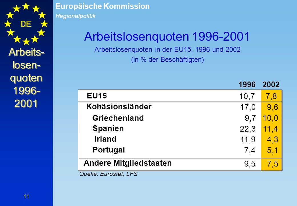 Arbeits-losen-quoten 1996-2001