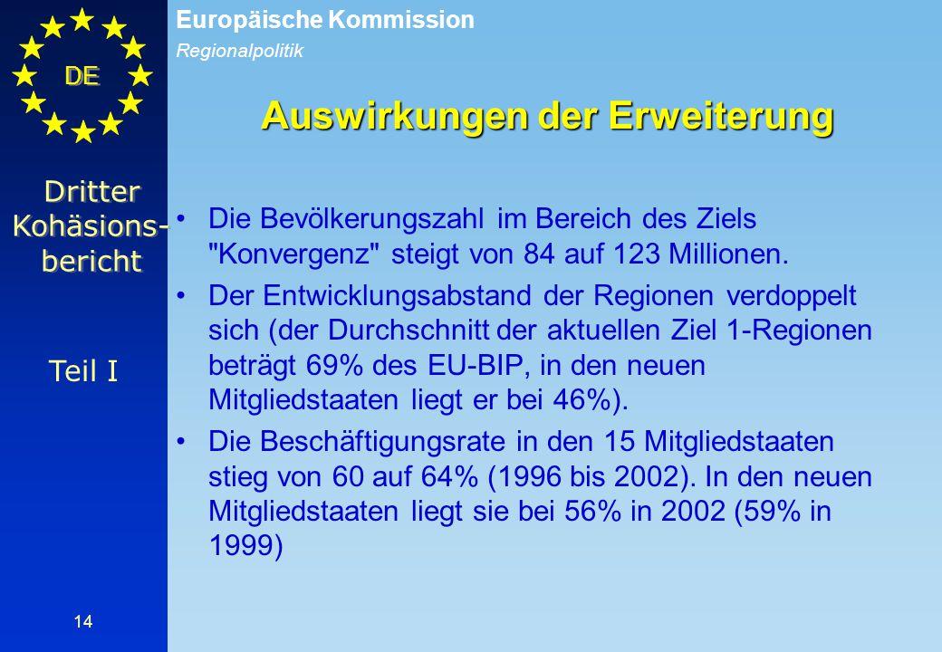 Auswirkungen der Erweiterung