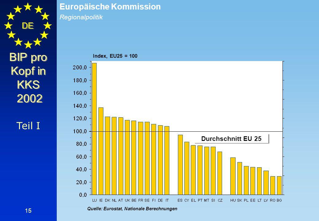 BIP pro Kopf in KKS 2002 Teil I Durchschnitt EU 25 Index, EU25 = 100