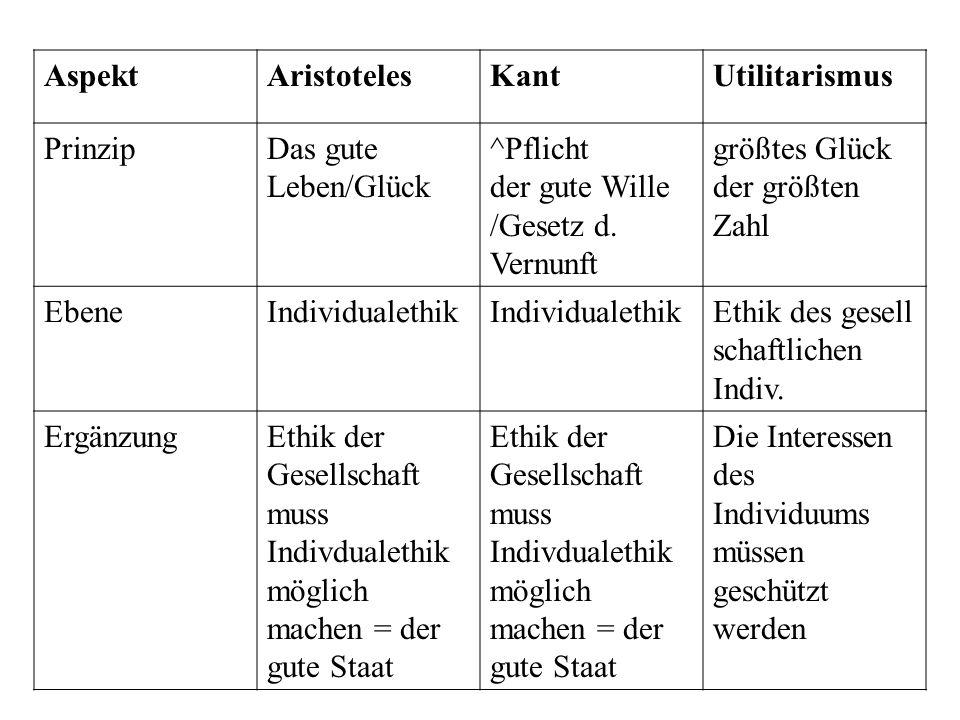 Aspekt Aristoteles. Kant. Utilitarismus. Prinzip. Das gute Leben/Glück. ^Pflicht. der gute Wille /Gesetz d. Vernunft.