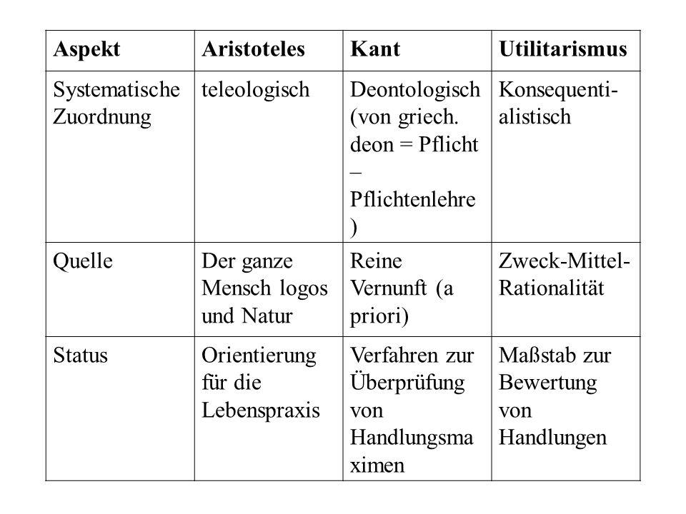Aspekt Aristoteles. Kant. Utilitarismus. Systematische Zuordnung. teleologisch. Deontologisch.