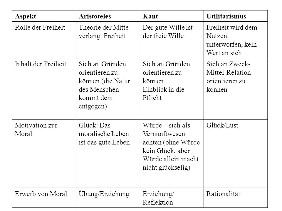 Aspekt Aristoteles. Kant. Utilitarismus. Rolle der Freiheit. Theorie der Mitte verlangt Freiheit.