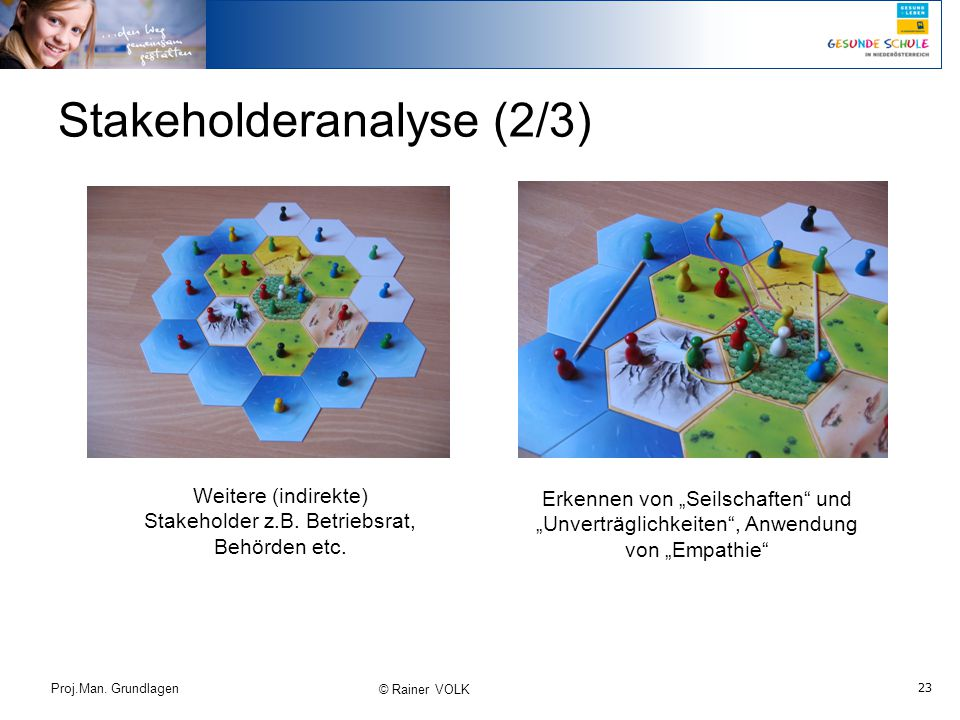 Stakeholderanalyse (2/3)