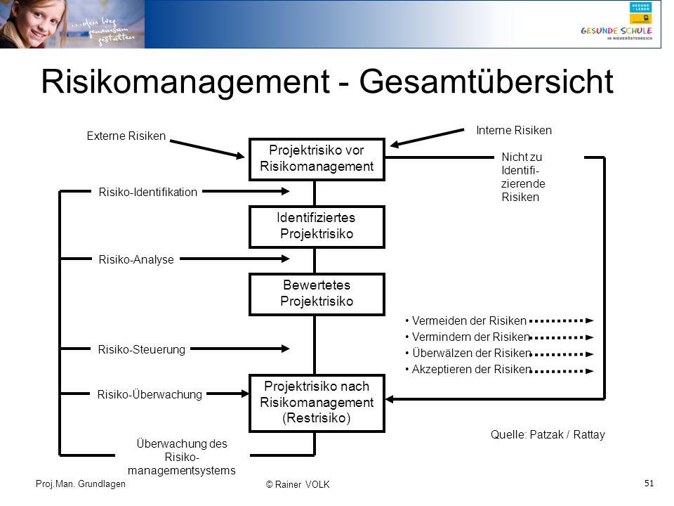 Risikomanagement - Gesamtübersicht