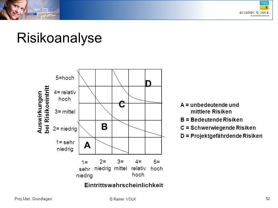 Risikoanalyse D C B A bei Risikoeintritt Auswirkungen