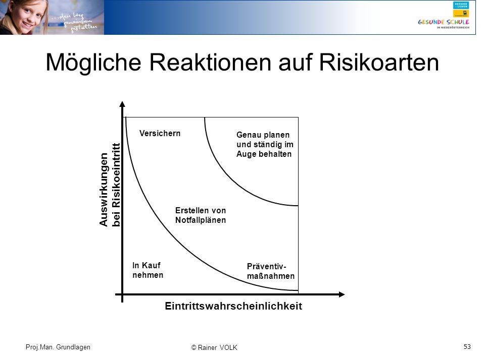 Mögliche Reaktionen auf Risikoarten