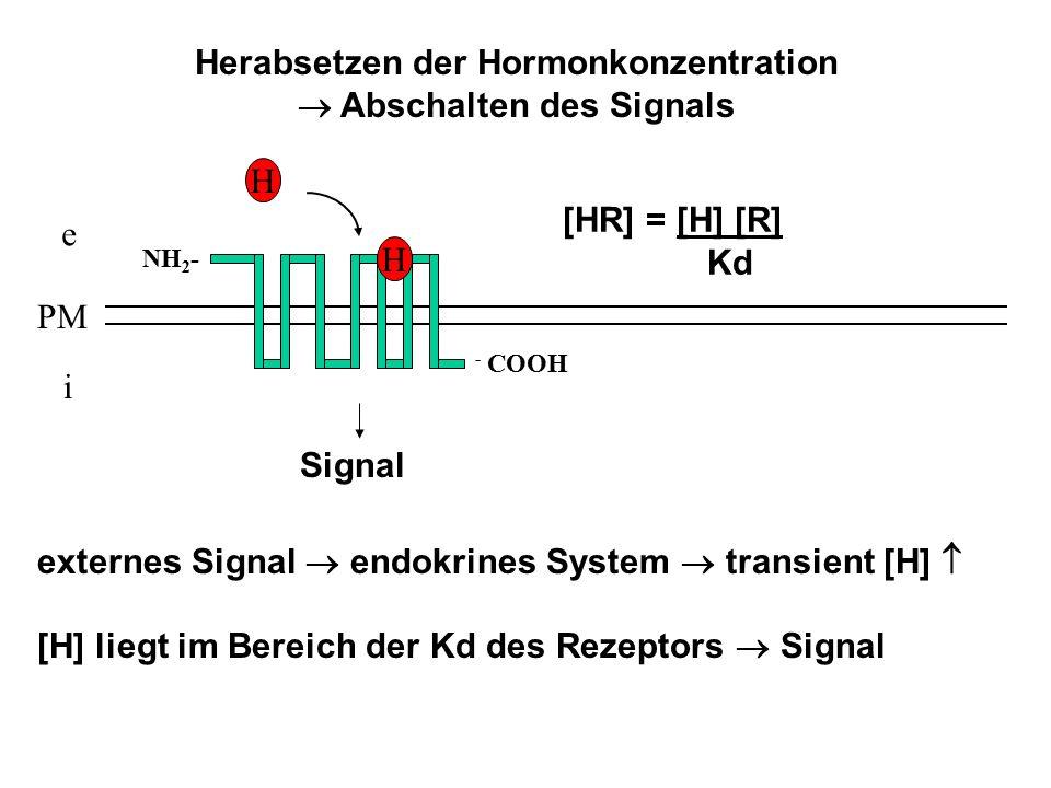Herabsetzen der Hormonkonzentration  Abschalten des Signals