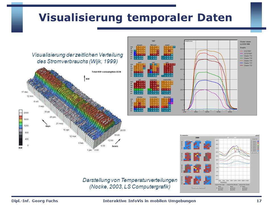 Visualisierung temporaler Daten