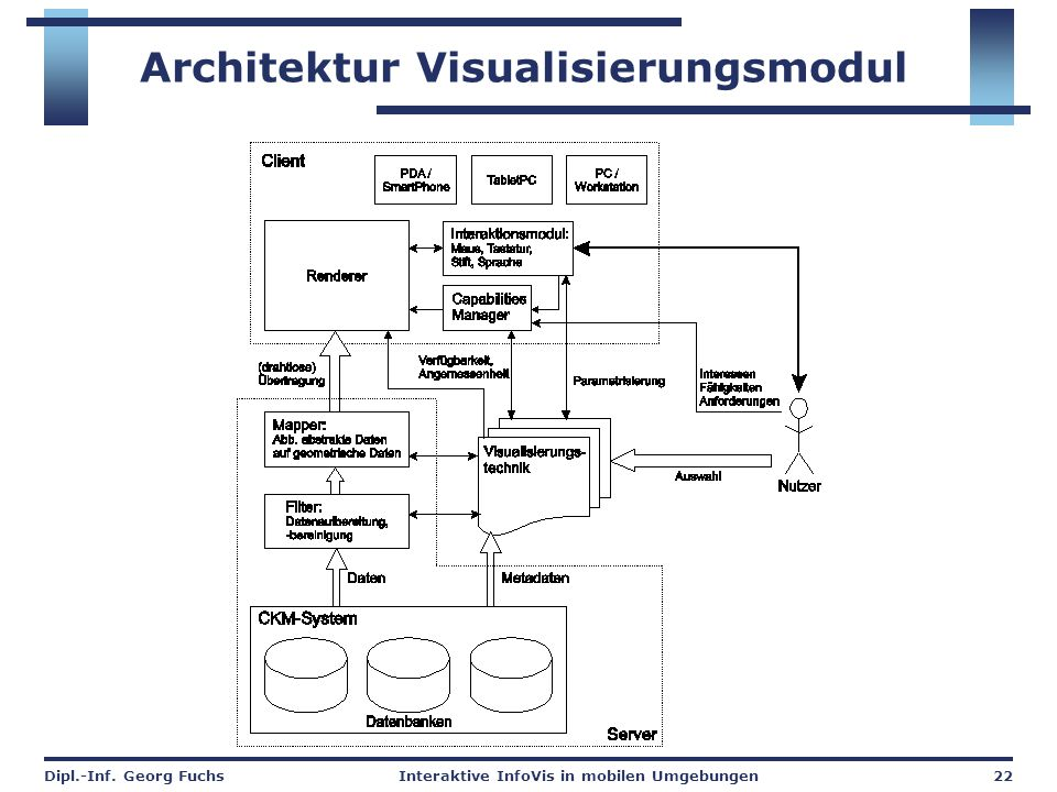 Architektur Visualisierungsmodul