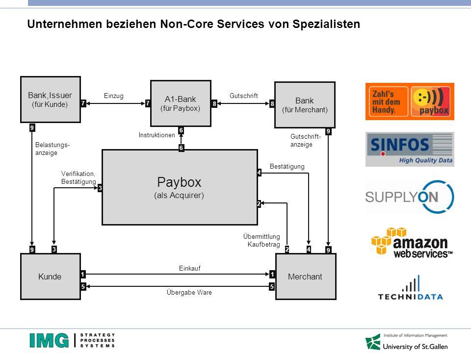 Unternehmen beziehen Non-Core Services von Spezialisten
