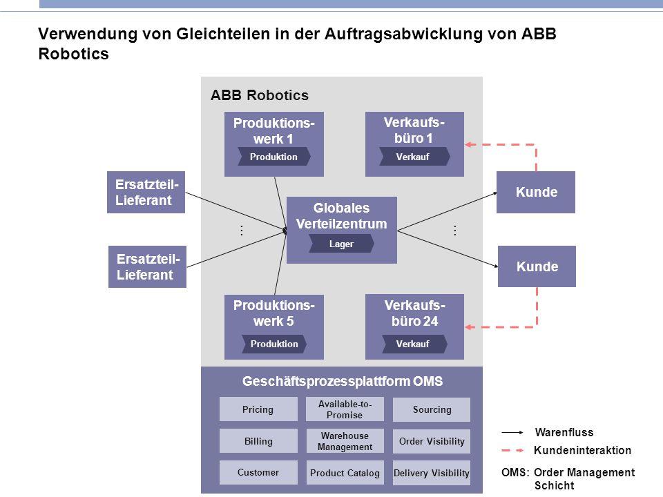Verwendung von Gleichteilen in der Auftragsabwicklung von ABB Robotics
